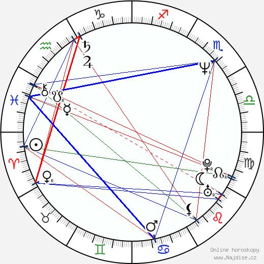 Orla Brady wikipedie wiki 2018, 2019 horoskop