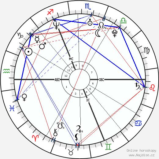 Orlando Bloom wikipedie wiki 2020, 2021 horoskop