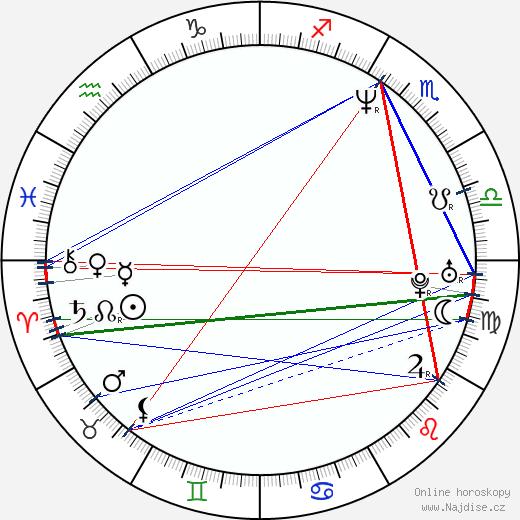 Orlando Jones wikipedie wiki 2019, 2020 horoskop