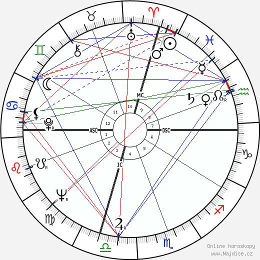 Orrin Hatch wikipedie wiki 2018, 2019 horoskop
