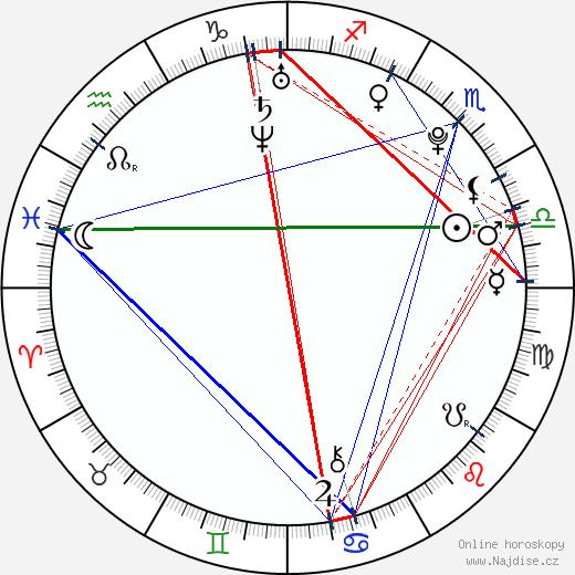 Orry Jackson wikipedie wiki 2018, 2019 horoskop