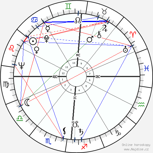 Orson Bean wikipedie wiki 2019, 2020 horoskop