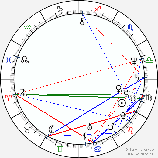 Orson Scott Card wikipedie wiki 2018, 2019 horoskop