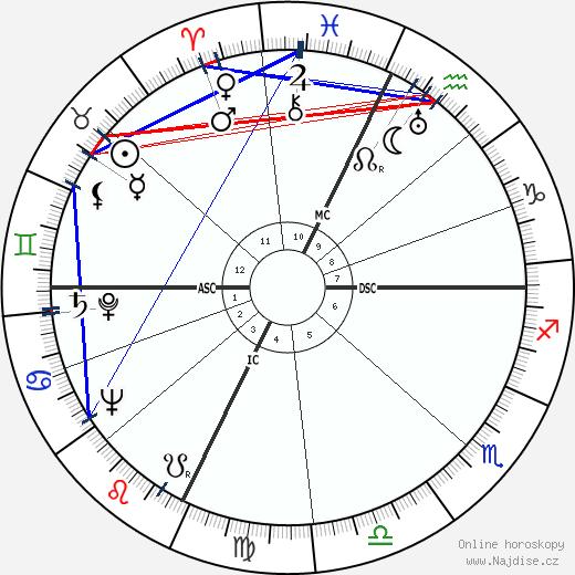 Orson Welles wikipedie wiki 2019, 2020 horoskop