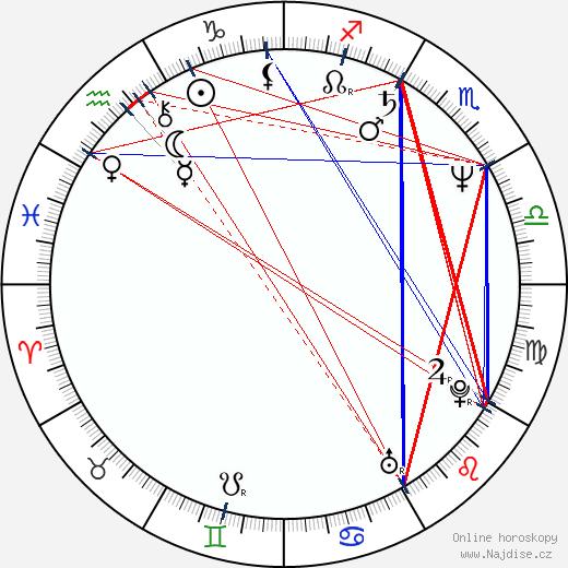 Osamu Nabeshima wikipedie wiki 2018, 2019 horoskop