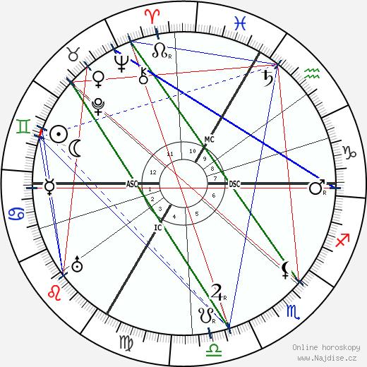 Oscar Adler wikipedie wiki 2019, 2020 horoskop