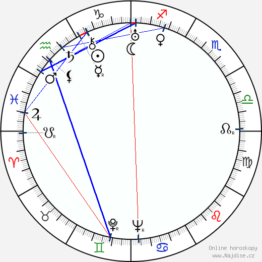 Oscar Fritz Schuh wikipedie wiki 2018, 2019 horoskop