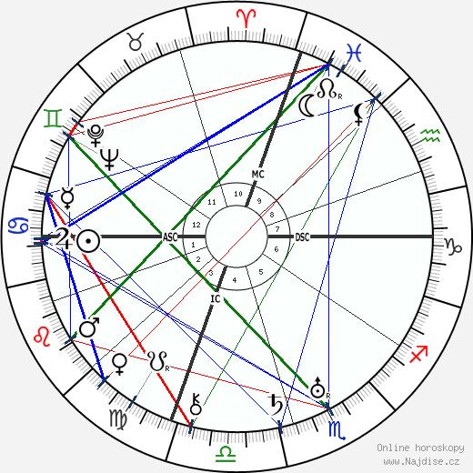 Oscar Hammerstein wikipedie wiki 2018, 2019 horoskop