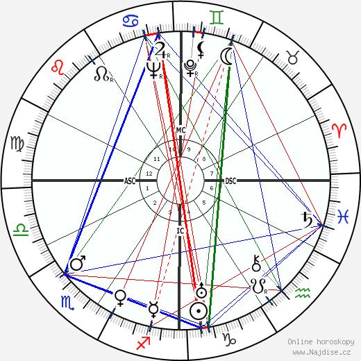 Oscar Levant wikipedie wiki 2018, 2019 horoskop