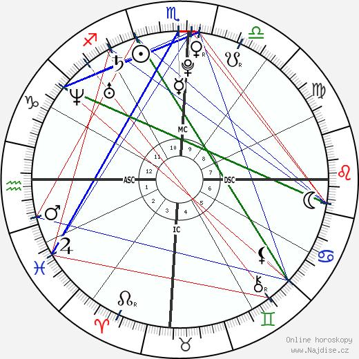 Oscar Pistorius wikipedie wiki 2019, 2020 horoskop