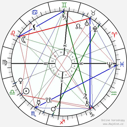 Oscar Wilde wikipedie wiki 2019, 2020 horoskop