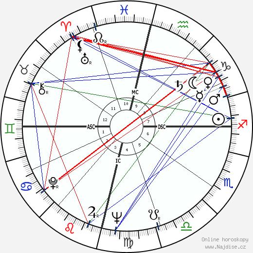 Osho - Rajneesh wikipedie wiki 2018, 2019 horoskop