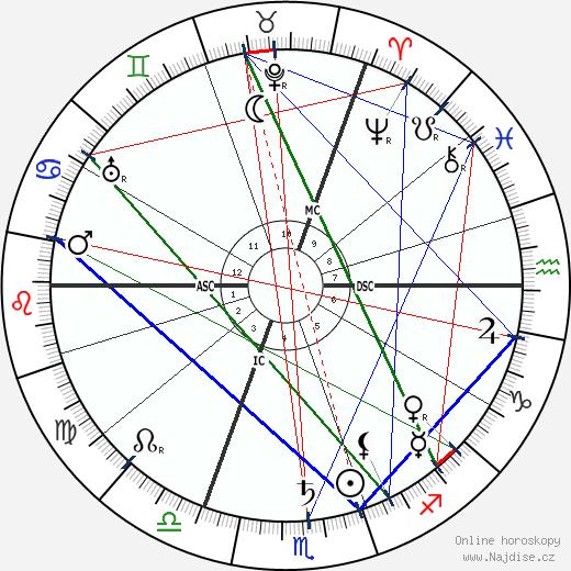 Oskar Messter wikipedie wiki 2018, 2019 horoskop