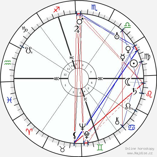 Oskar Schlemmer wikipedie wiki 2017, 2018 horoskop
