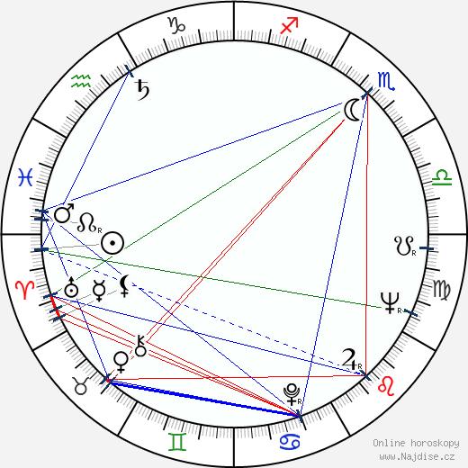 Osvaldo Pacheco wikipedie wiki 2017, 2018 horoskop