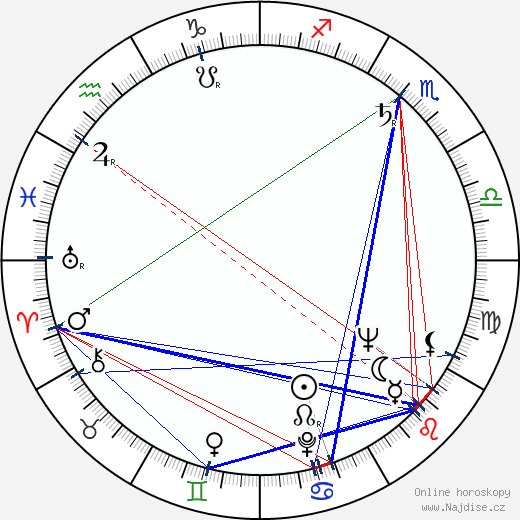 Oswald Mathias Ungers wikipedie wiki 2019, 2020 horoskop