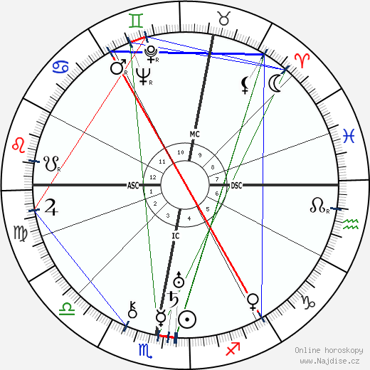 Oswald Mosley wikipedie wiki 2018, 2019 horoskop