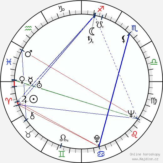 Ota Hofman wikipedie wiki 2020, 2021 horoskop