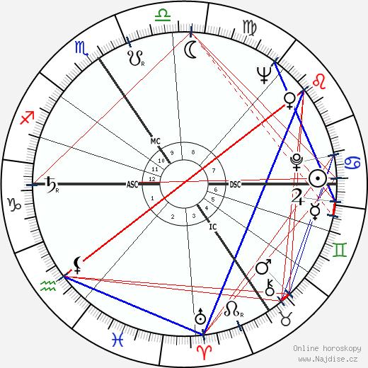 Ota Pavel wikipedie wiki 2018, 2019 horoskop