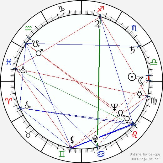 Otakar Brousek st. wikipedie wiki 2018, 2019 horoskop