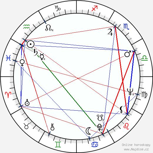 Otakar Chaloupka wikipedie wiki 2018, 2019 horoskop