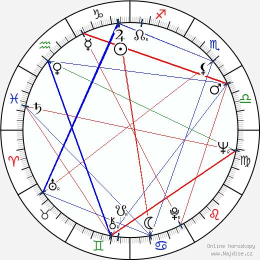 Otakar Fuka wikipedie wiki 2018, 2019 horoskop