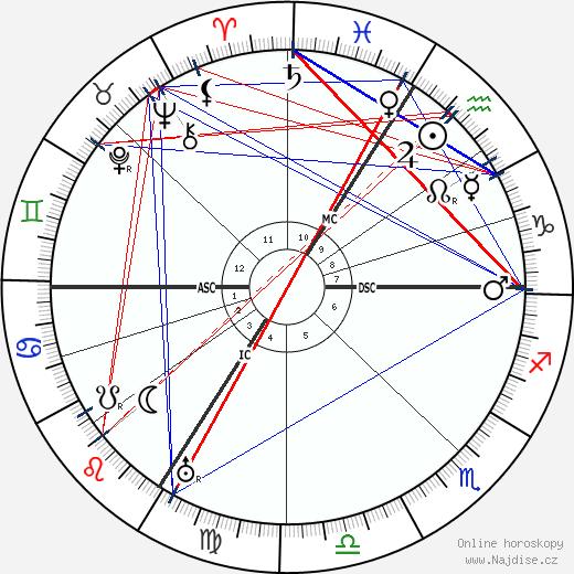 Othon Friesz wikipedie wiki 2019, 2020 horoskop