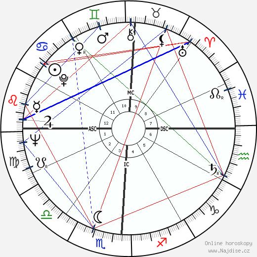 Otis Davis wikipedie wiki 2018, 2019 horoskop