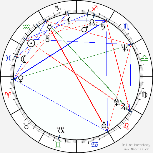 Otmar Brancuzský wikipedie wiki 2019, 2020 horoskop