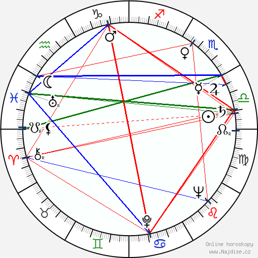Otmar Mácha wikipedie wiki 2019, 2020 horoskop