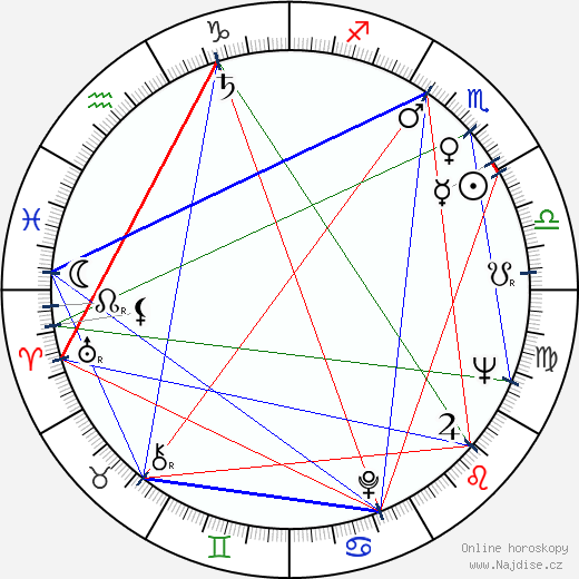 Oto Ševčík wikipedie wiki 2019, 2020 horoskop