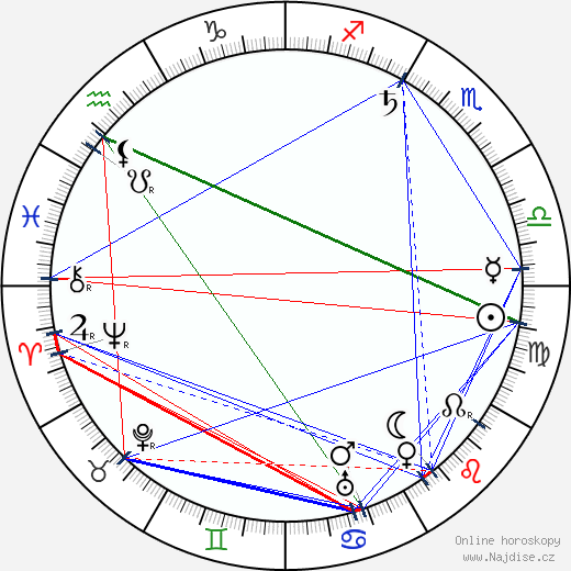 Otokar Březina wikipedie wiki 2019, 2020 horoskop