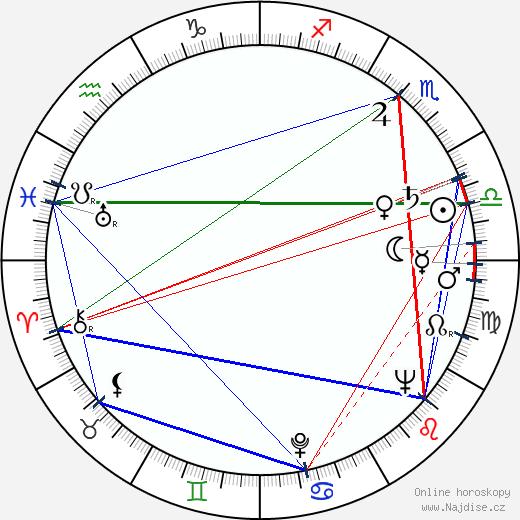 Otto Budín wikipedie wiki 2019, 2020 horoskop