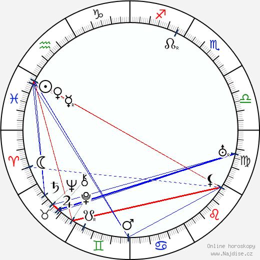 Otto Čermák wikipedie wiki 2020, 2021 horoskop