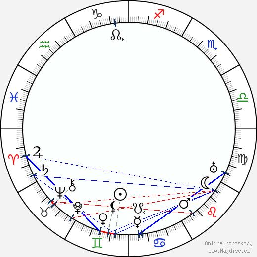 Otto Haesler wikipedie wiki 2018, 2019 horoskop