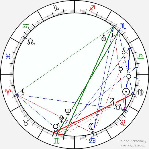 Otto Heller wikipedie wiki 2020, 2021 horoskop