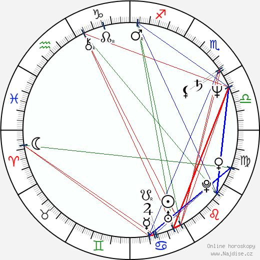 Otto Jespersen wikipedie wiki 2017, 2018 horoskop
