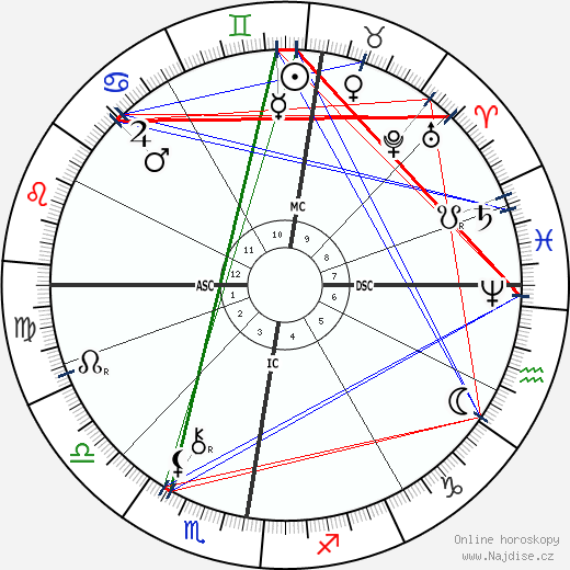 Otto Lilienthal wikipedie wiki 2020, 2021 horoskop
