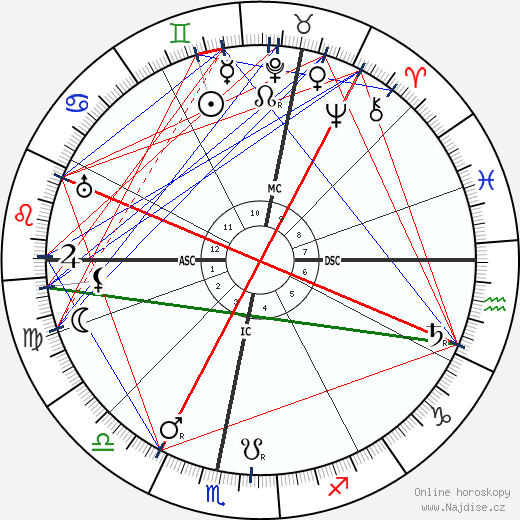 Otto Loewi wikipedie wiki 2018, 2019 horoskop
