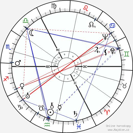 Otto Ohlendorf wikipedie wiki 2019, 2020 horoskop