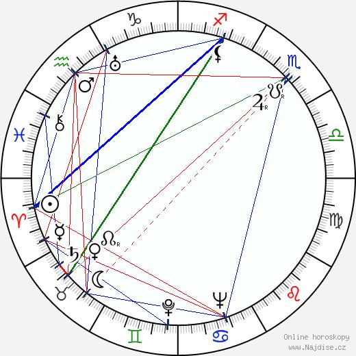 Otto Ohnesorg wikipedie wiki 2019, 2020 horoskop