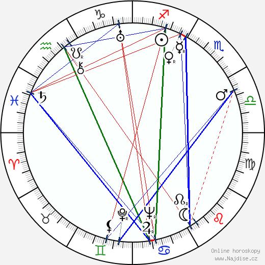 Otto Preminger wikipedie wiki 2019, 2020 horoskop
