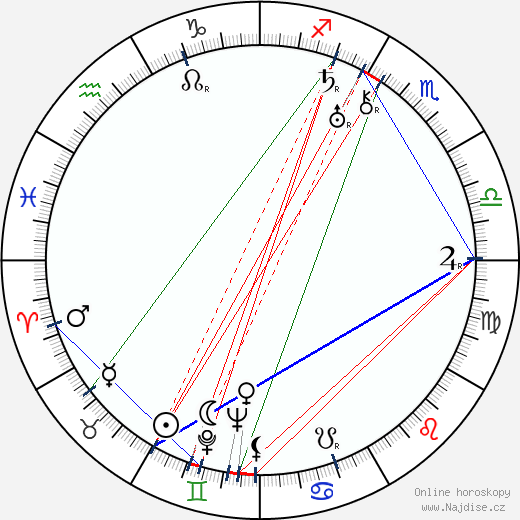 Otto Rubík wikipedie wiki 2020, 2021 horoskop