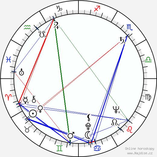 Otto Šimánek wikipedie wiki 2020, 2021 horoskop