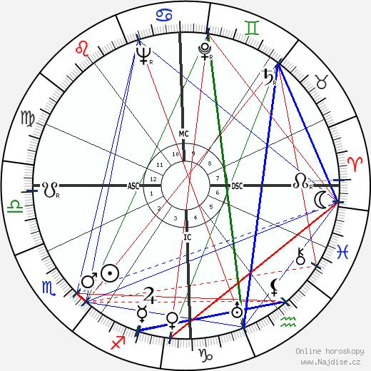Otto von Habsburg wikipedie wiki 2019, 2020 horoskop