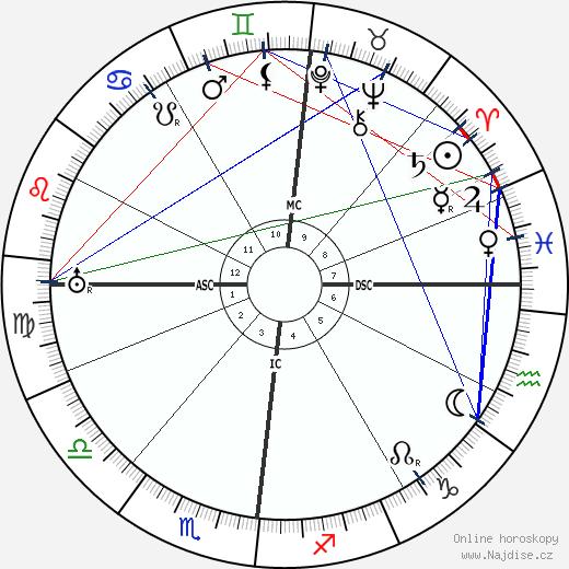 Otto Weininger wikipedie wiki 2017, 2018 horoskop
