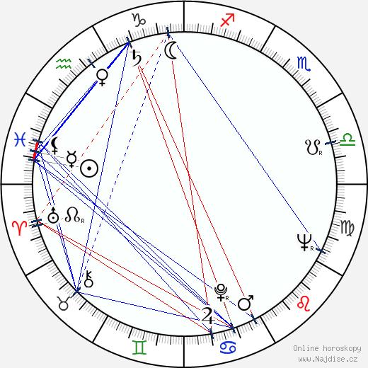 Otto Zelenka wikipedie wiki 2020, 2021 horoskop