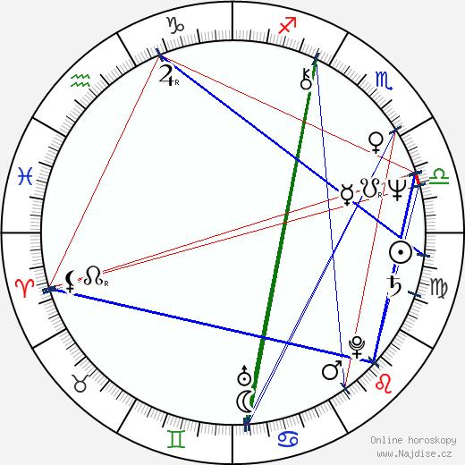 Oz Scott wikipedie wiki 2020, 2021 horoskop