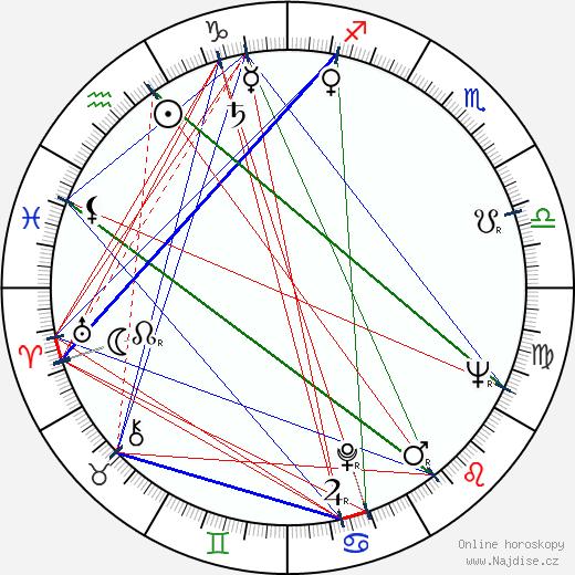 Paavo Haavikko wikipedie wiki 2019, 2020 horoskop