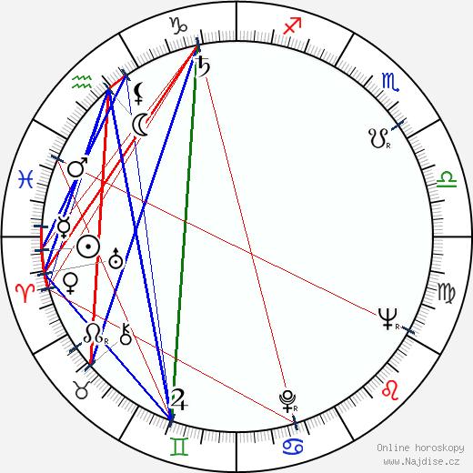 Paavo Noponen wikipedie wiki 2018, 2019 horoskop